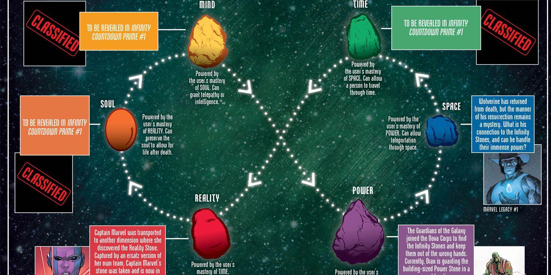 marvel comics infinity stones