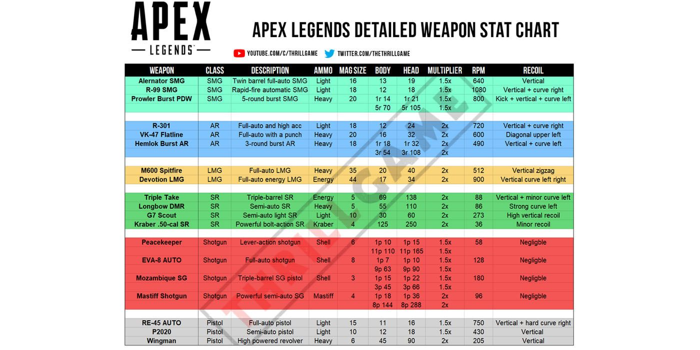top comics trends: Apex Legends Weapons DPS Chart - Which